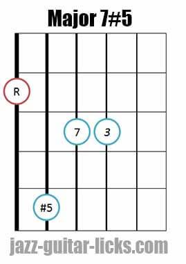 Drop 2 major 7#5 guitar chord diagram 12