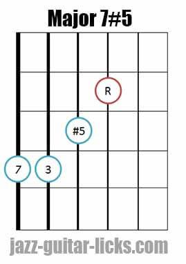Drop 2 major 7#5 guitar chord diagram 2