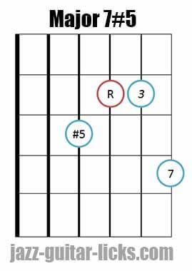 Drop 2 major 7#5 guitar chord diagram 4