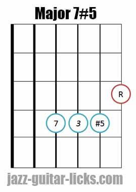 Drop 2 major 7#5 guitar chord diagram 5