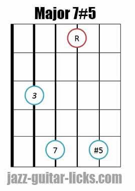 Drop 2 major 7#5 guitar chord diagram 7