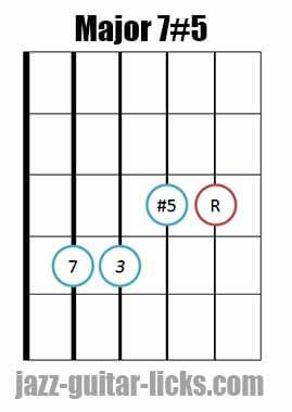 Drop 2 major 7#5 guitar chord diagram 9