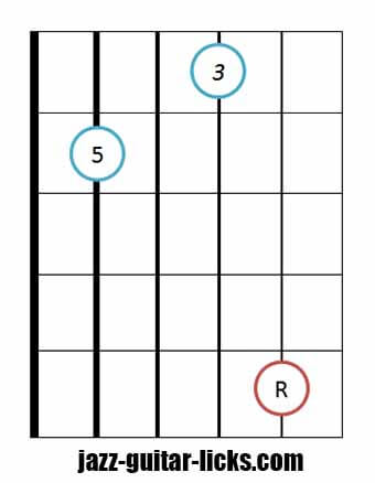 Drop 2 major chord bass on string 5 3
