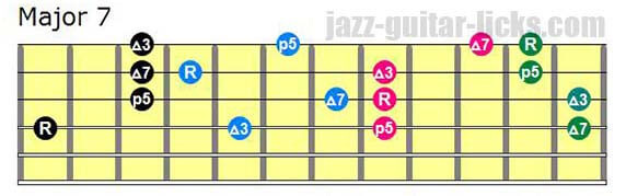 Drop 2 major seventh chords lowest note on 4th string