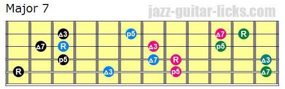 Drop 2 major seventh chords lowest note on 5th string