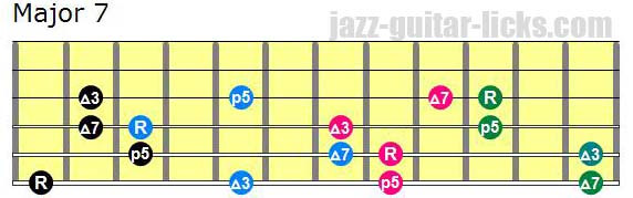 Drop 2 major seventh chords lowest note on 6th string