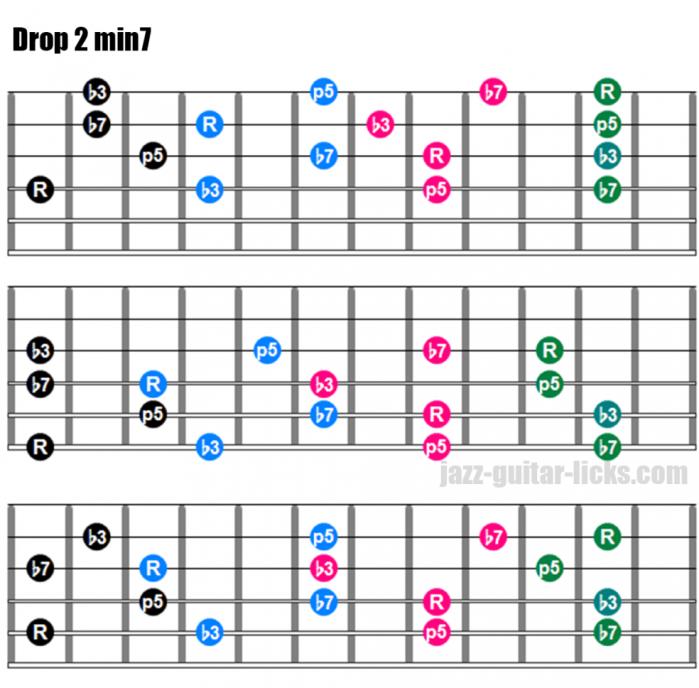 Drop 2 min7 chords