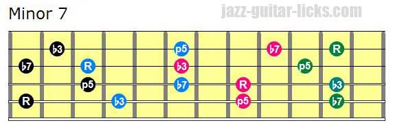 Drop 2 minor 7 chords lowest note on 5th string