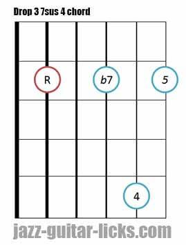 Drop 3 7sus 4 guitar chord diagram shape
