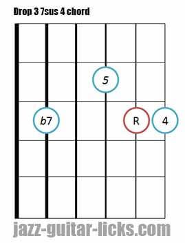 Drop 3 7sus 4 guitar chord diagram
