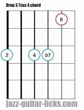 Drop 3 7sus 4 jazz guitar chord diagram