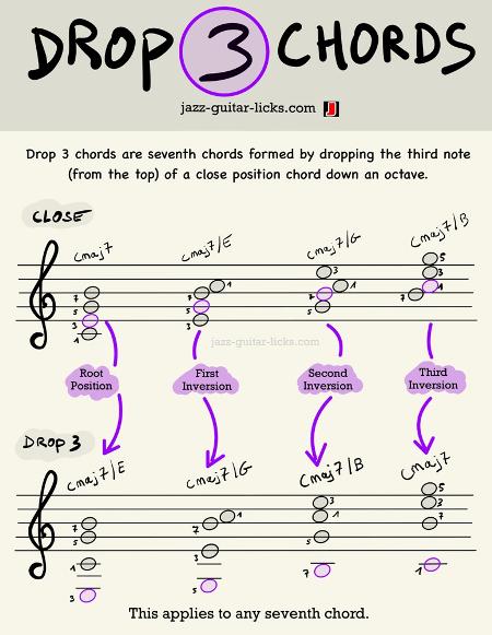 Drop 3 chords  pdf