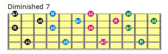 Drop 3 diminished chords neck diagrams