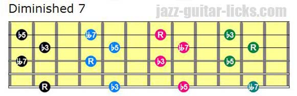 Drop 3 diminished 7 guitar chord shapes