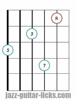 Drop 3 major 7 guitar chord 7