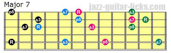 Drop 3 major seventh chords lowest note on 5th string