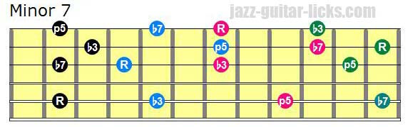 Drop 3 minor 7 chords lowest note on 5th string