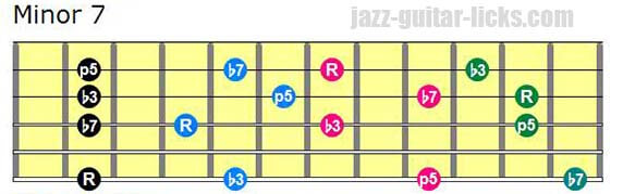 Drop 3 minor 7 chords lowest note on 6th string