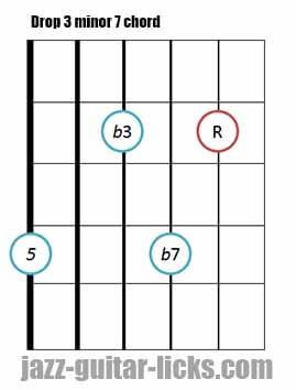 Drop 3 minor 7 guitar chord 2