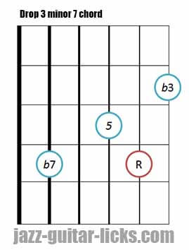 Drop 3 minor 7 guitar chord 6
