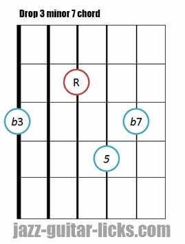 Drop 3 minor 7 guitar chord 7