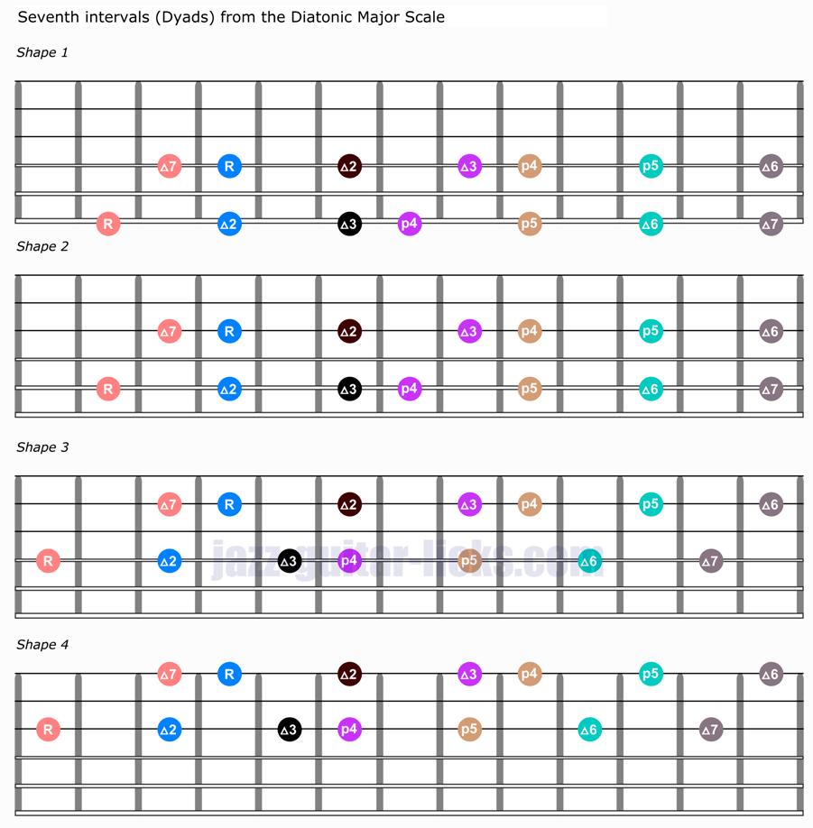 Dyads on guitar seventh intervals