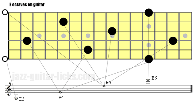 E octaves on guitar - Range