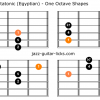 Egyptian suspended pentatatonic guitar scale shapes