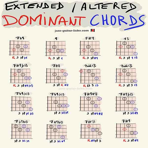 Extended and altered dominant guitar chord shapes thumbnail