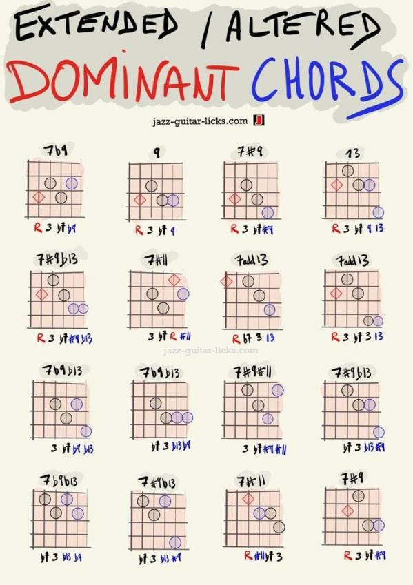 Extended and altered dominant guitar chord shapes