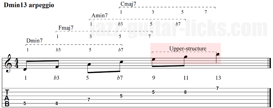 Extended min7 arpeggios guitar