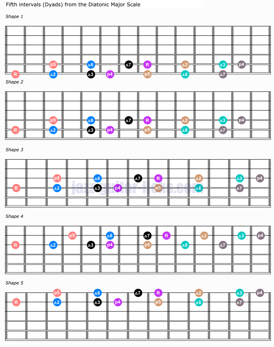 Fifth interval dyads guitar shapes
