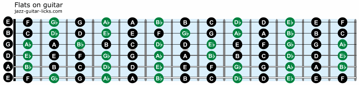 Flats on guitar