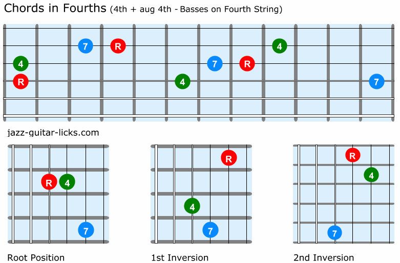 Fourth chords for guitar 4th and aug4th