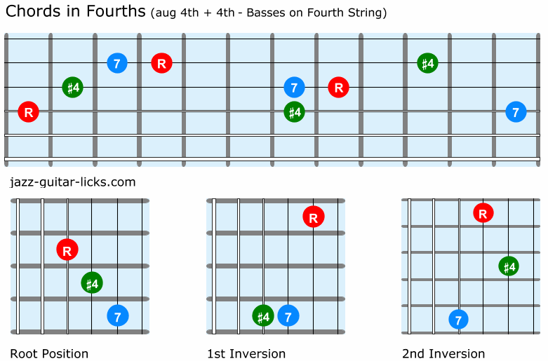 Fourth chords for guitar aug 4th and 4th