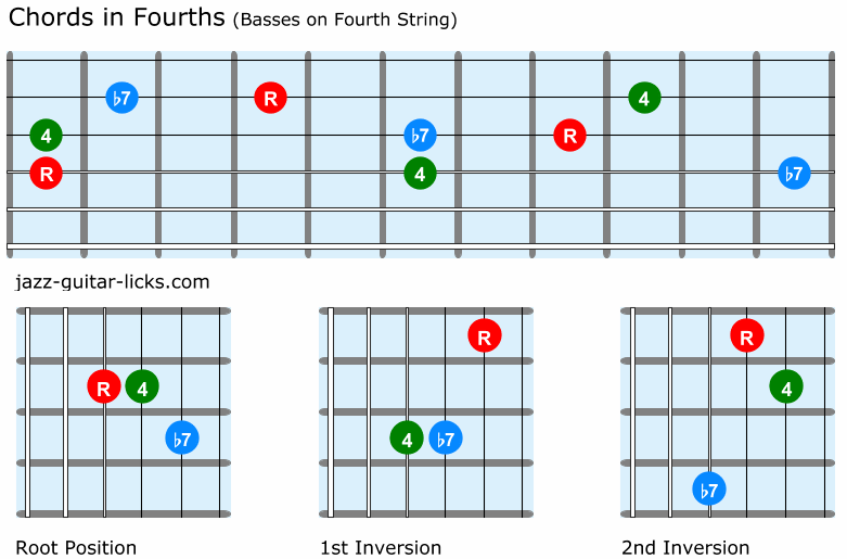 Fourth chords for guitar
