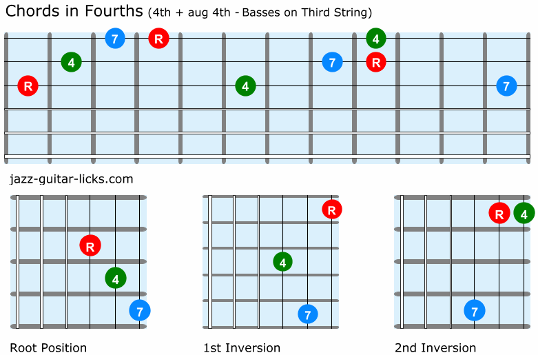Fourth chords guitar shapes 4th and aug4th