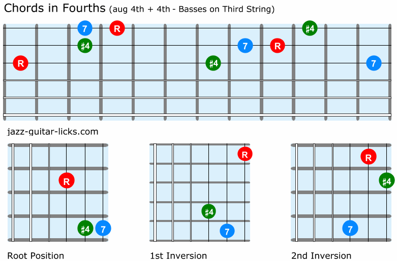 Fourth chords guitar shapes aug 4th and 4th