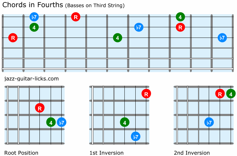 Fourth chords guitar shapes