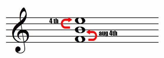 Fourth chord aug4th and 4th