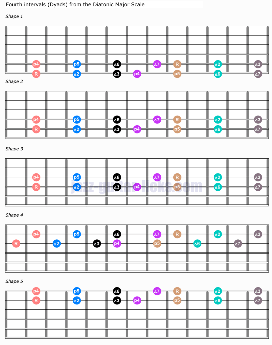 Fourth interval dyads guitar shapes