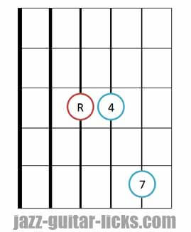 Fourths chord guitar diagram 3