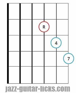 Fourths chord guitar diagram 4