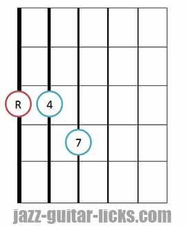 Fourths chord guitar diagram