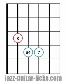 Fourths chord guitar shape 3