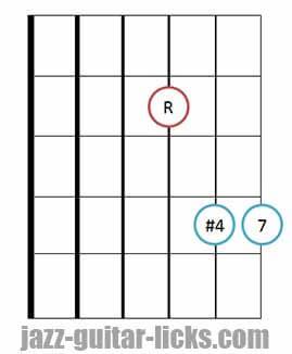 Fourths chord guitar shape 4