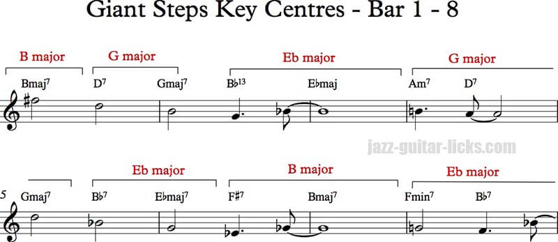Pentatonic scales on Giant Steps