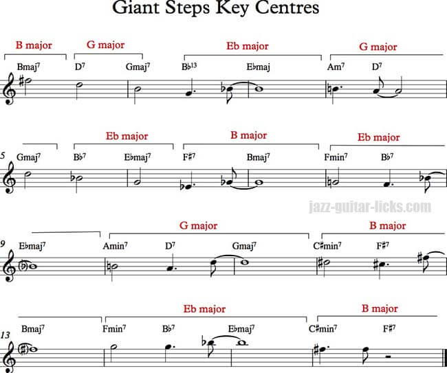 Giant Steps key centres