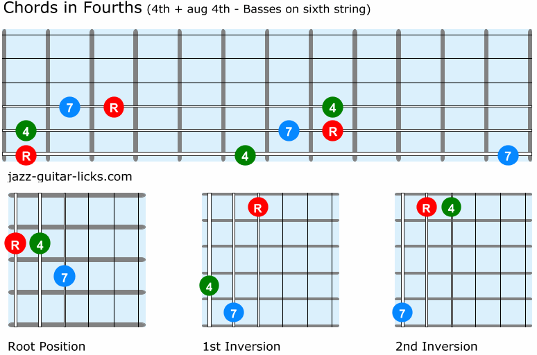 Guitar chords in fourths 4th and aug4th