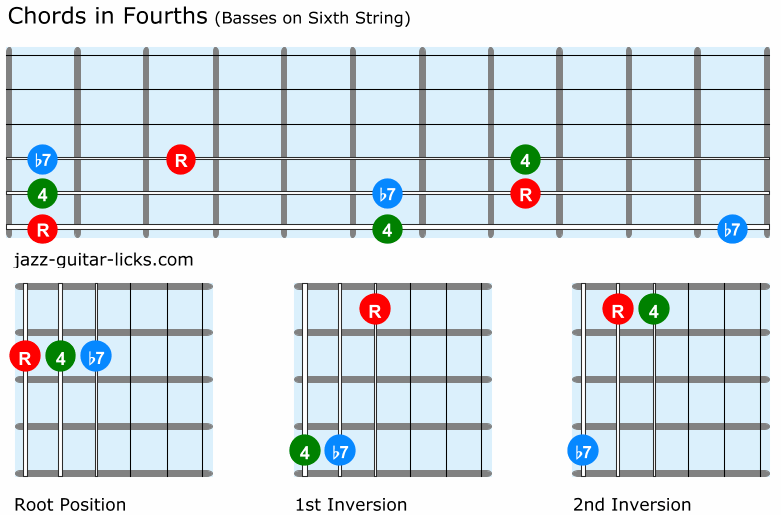 Guitar chords in fourths